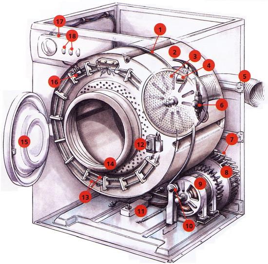 Рис. 1 Устройство сушильного барабана (нагнетательная система)