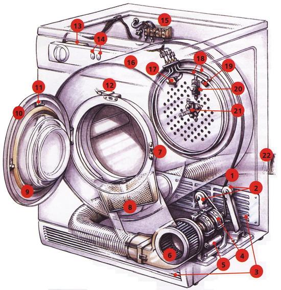 Рис. 2 Устройство сушильного барабана (вакуумная система)